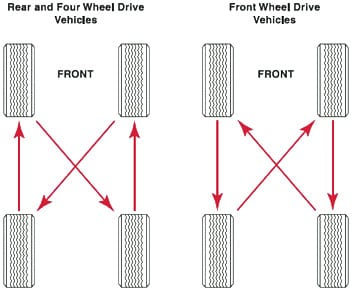 How To Rotate Tires >> Top Tire Care Maintenance Tips Wheel Works